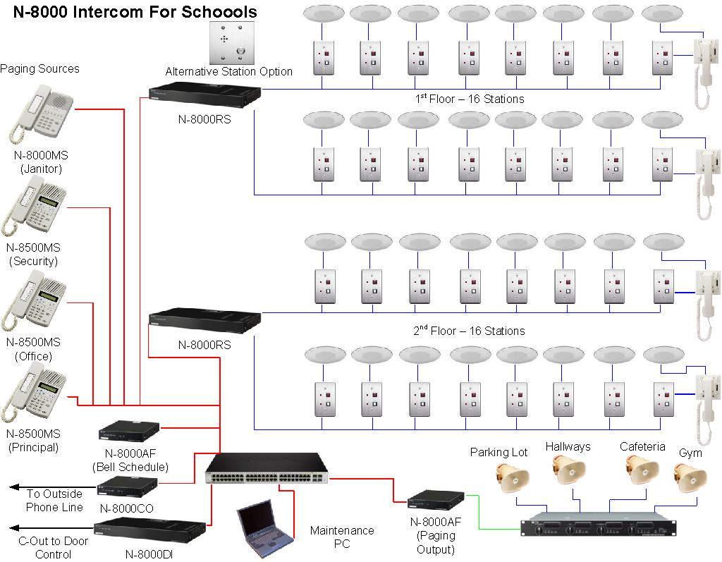 IP-интерком система TOA N-8000   toa.com.ua