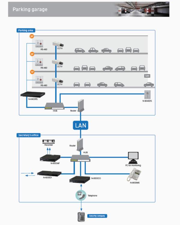 IP-интерком система TOA N-8000 | toa.com.ua